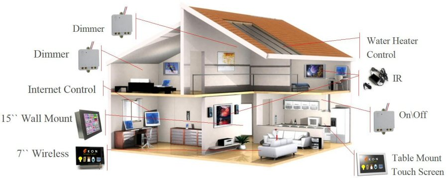 Home Automation Integrated Systems
